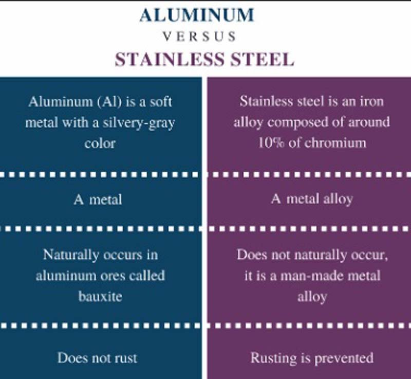 Differences Between Aluminum and Stainless Steel (4)