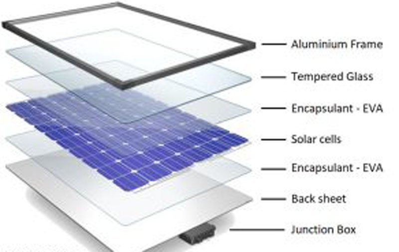 How is Solar Panel Made