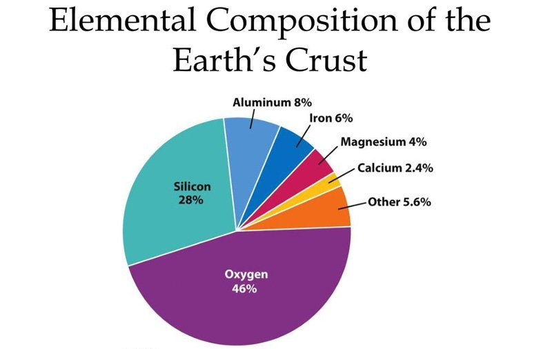 What are the Most Common Elements on the Earth's Crust (6)