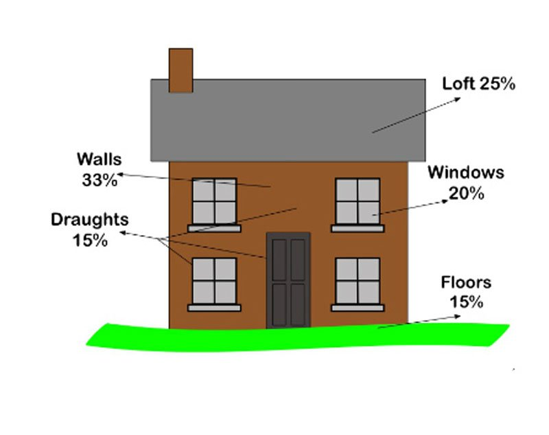 What are the advantages of Thermal Insulation at the Home (1)