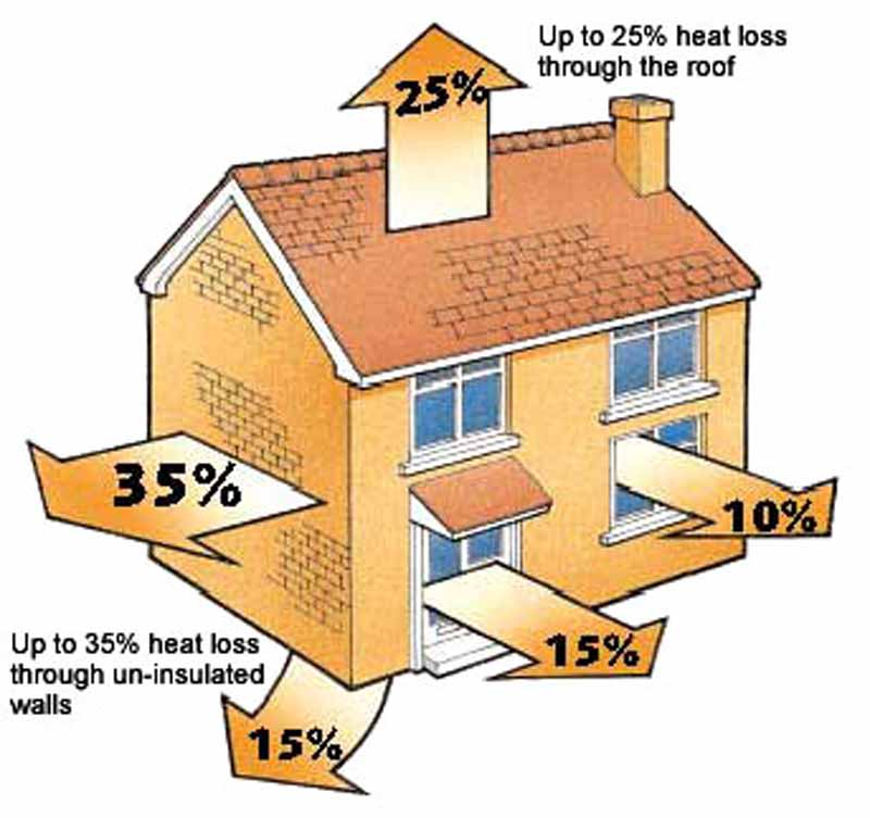 What are the advantages of Thermal Insulation at the Home (2)