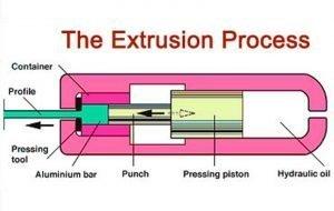 What is Aluminum Extrusion (3)
